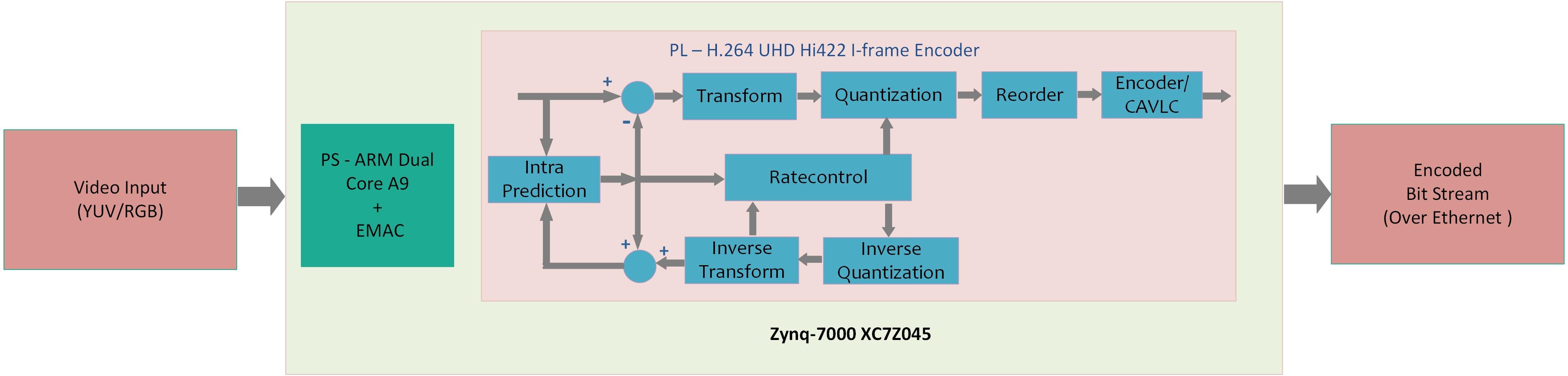 Atria Logic Diagram Encoder Applications