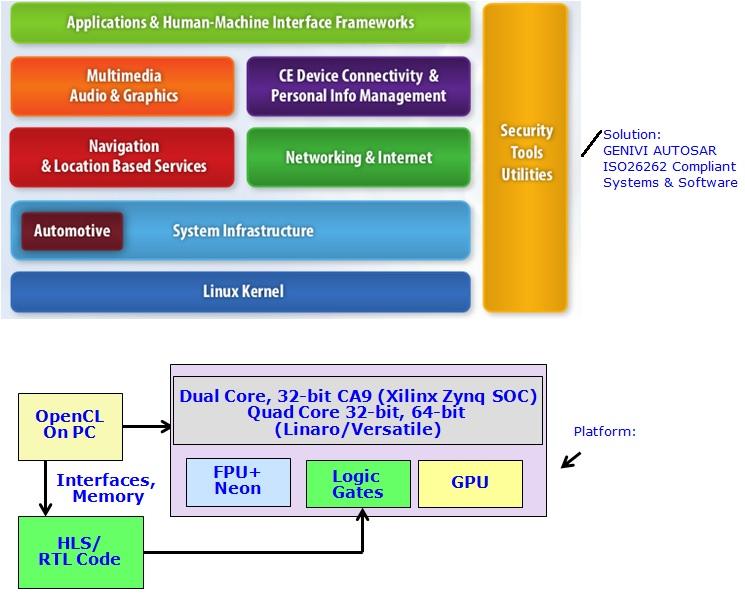 porting 32 bit to 64 bit linux