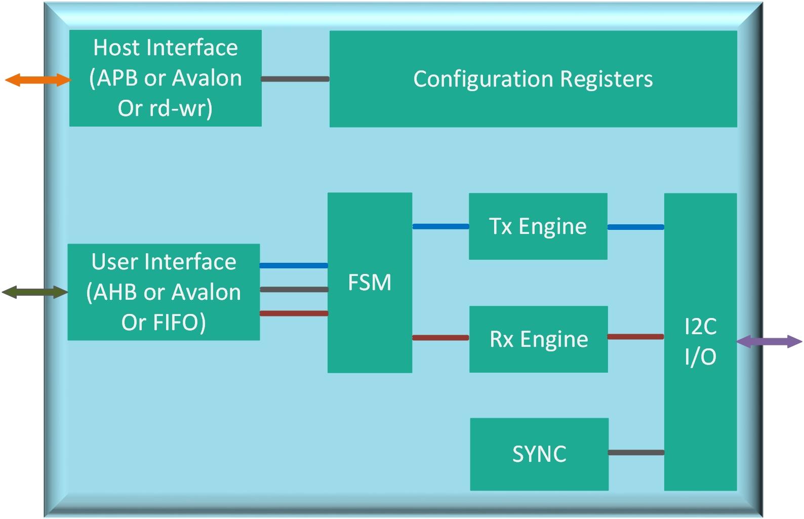 Atria Logic Phy Block Diagram Receiver